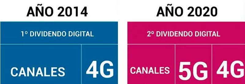 Primer y segundo dividendo digital