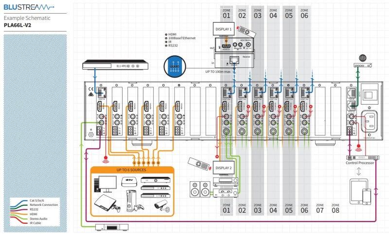 Esquema conexión Matriz HDMI